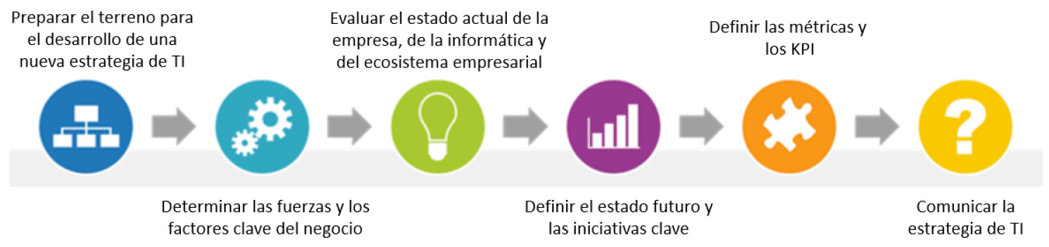 Inteligencia Artificial digitalización IDC Research estudio